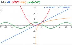 Utilização de calculadoras no Exame Final Nacional de Física e Química A (715)